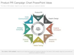 Product Pr Campaign Chart Powerpoint Ideas