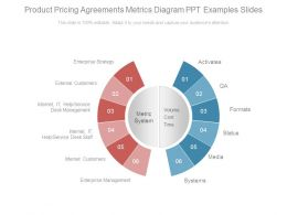 Product Pricing Agreements Metrics Diagram Ppt Examples Slides