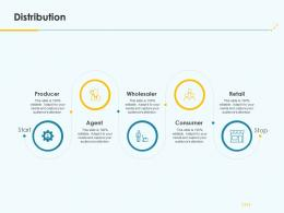 Product Pricing Strategy Distribution Ppt Introduction