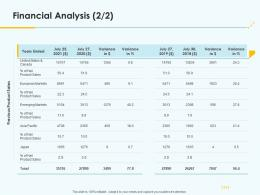 Product Pricing Strategy Financial Analysis Ppt Infographics