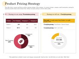 Product Pricing Strategy Manufacturing Company Performance Analysis Ppt Model Design