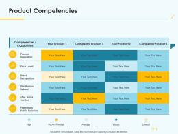 Product Pricing Strategy Product Competencies Ppt Summary