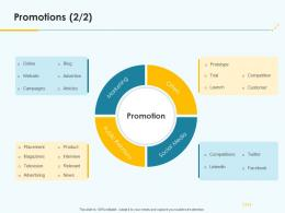 Product Pricing Strategy Promotions Ppt Template