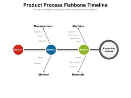 Product Process Fishbone Timeline