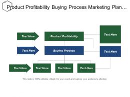 Product Profitability Buying Process Marketing Plan Customer Acquisition