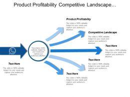 Product Profitability Competitive Landscape Technology Assessment Product Roadmap