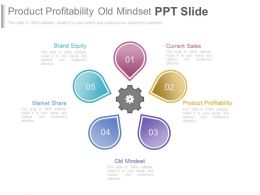 Product Profitability Old Mindset Ppt Slide