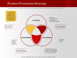 Product Promotion Strategy By Leveraging Ppt Powerpoint Presentation Infographics Deck