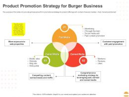 Product Promotion Strategy For Burger Business Ppt Powerpoint Presentation Styles Aids