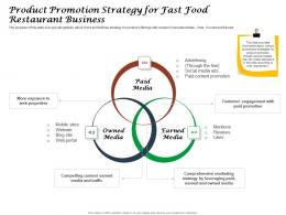 Product Promotion Strategy For Fast Food Restaurant Business Ppt Powerpoint Introduction