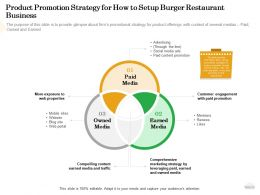 Product Promotion Strategy For How To Setup Burger Restaurant Business Paid Ppt Powerpoint Good