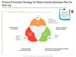 Product Promotion Strategy For Retail Industry Business Plan For Start Up Ppt Structure