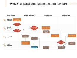Product Purchasing Cross Functional Process Flowchart