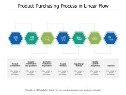 Product Purchasing Process In Linear Flow