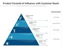 Product Pyramid Of Influence With Customer Reach