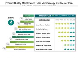 Product Quality Maintenance Pillar Methodology And Master Plan