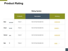 Product Rating Products A187 Ppt Powerpoint Presentation Model Summary