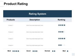 Product Rating Ranking Ppt Powerpoint Presentation Icon Picture