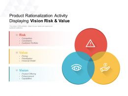 Product Rationalization Activity Displaying Vision Risk And Value