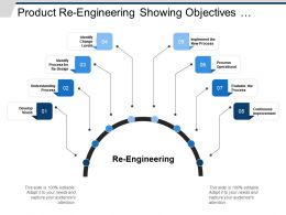 Product Re Engineering Showing Objectives Implement And Improvement