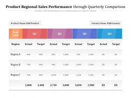 Product Regional Sales Performance Through Quarterly Comparison
