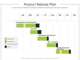 Product Release Plan Product Requirement Document Ppt Designs
