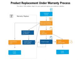Product Replacement Under Warranty Process