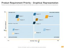 Product Requirement Priority Graphical Representation Ppt Powerpoint Summary