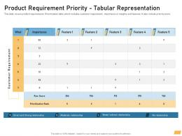 Product Requirement Priority Tabular Representation Ppt Powerpoint Ideas Example File