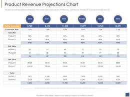 Product Revenue Projections Chart Investment Generate Funds Private Companies Ppt Guidelines