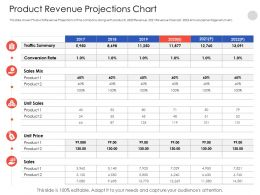 Product Revenue Projections Chart N550 Powerpoint Presentation Clipart Images