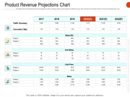 Product Revenue Projections Chart Ppt Powerpoint Presentation Layouts Layout Ideas