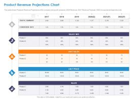 Product Revenue Projections Chart Unit Price Ppt Powerpoint Presentation Slide Download