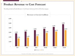 Product Revenue Vs Cost Forecast Company Powerpoint Presentation Slides