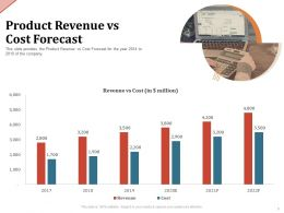 Product Revenue Vs Cost Forecast M2067 Ppt Powerpoint Presentation Model Aids