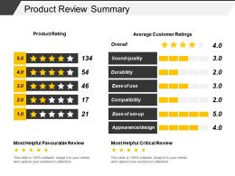 Product Review Summary