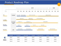 Product Roadmap Plan Actions Strategy Ppt Powerpoint Presentation Influencers