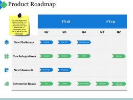 Product Roadmap Ppt Summary Visual Aids