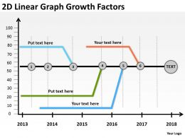 Product Roadmap Timeline 2D Linear Graph Growth Factors Powerpoint Templates Slides