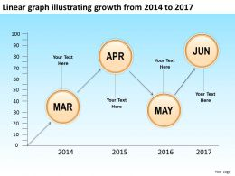 product roadmap timeline Linear graph illustrating growth from 2014 to 2017 powerpoint templates slides