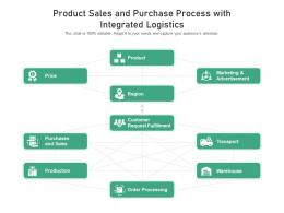 Product Sales And Purchase Process With Integrated Logistics