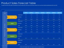 Product Sales Forecast Table 2019 To 2025 Powerpoint Presentation Templates
