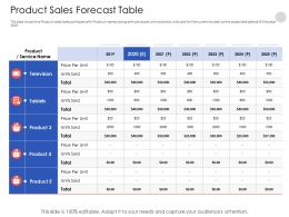 Product Sales Forecast Table N551 Powerpoint Presentation Clipart