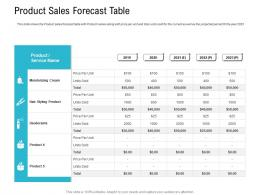 Product Sales Forecast Table Pitch Deck Raise Seed Capital Angel Investors Ppt Infographics