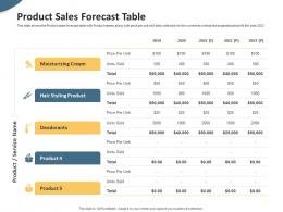 Product Sales Forecast Table Pitch Deck To Raise Seed Money From Angel Investors Ppt Rules