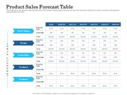 Product Sales Forecast Table Ppt Powerpoint Show Design Templates