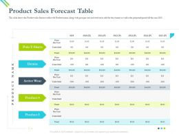 Product Sales Forecast Table Unit Ppt Powerpoint Presentation Styles Designs Ppt Powerpoint Portfolio Grid