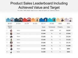 Product Sales Leaderboard Including Achieved Value And Target