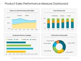 Product Sales Performance Measure Dashboard