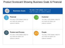 Product Scorecard Showing Business Goals And Financial